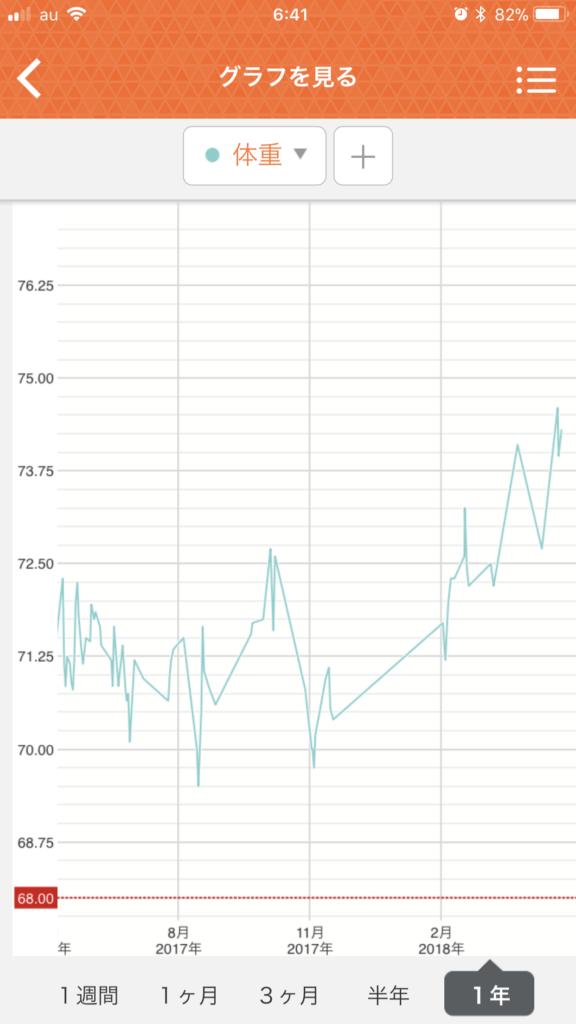 タニタの健康管理アプリ ヘルスプラネット での体重計測