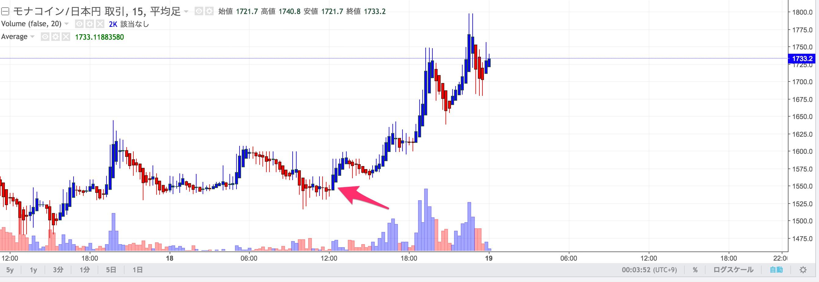 モナコイン 日本円 チャート Zaif Exchange