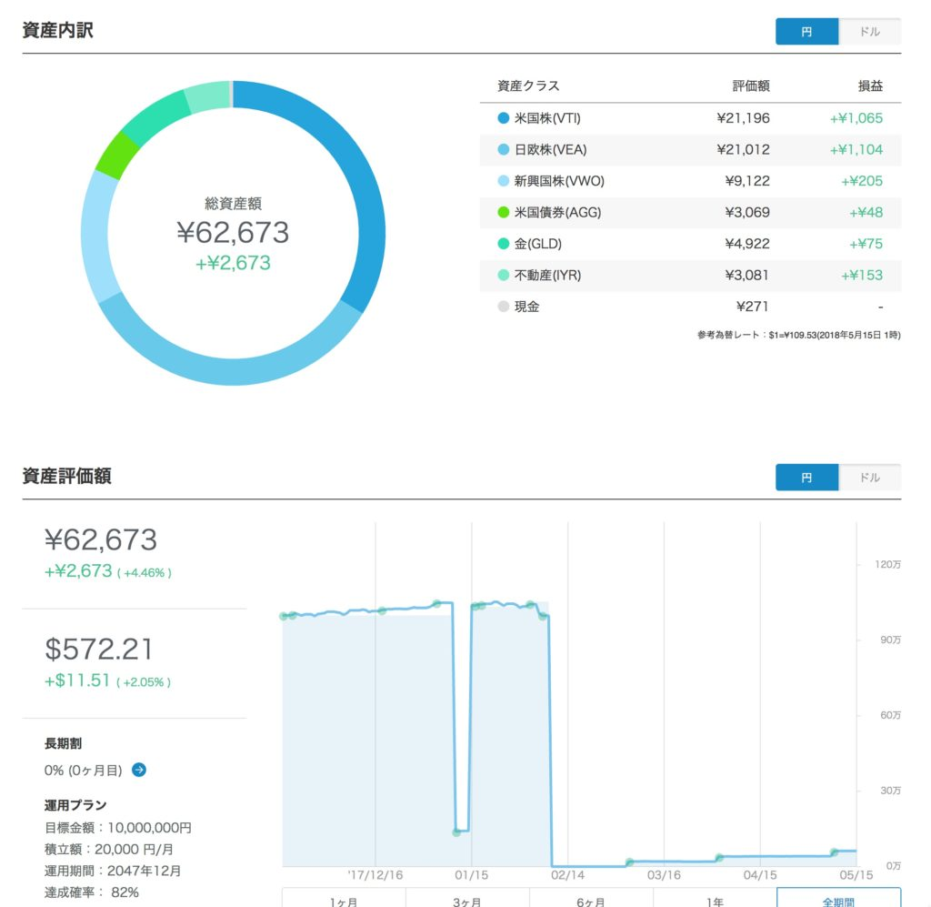 WealthNavi2018年5月15日の資産運用結果