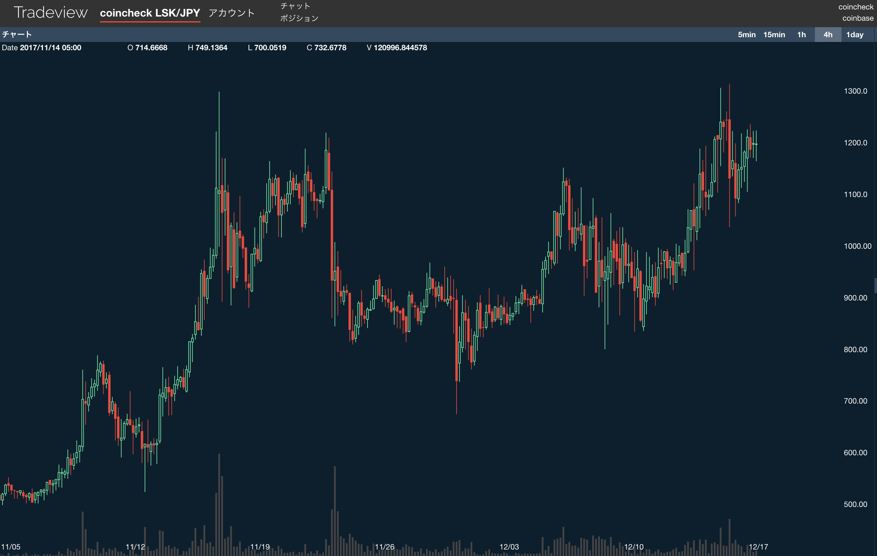 LSK JPY coincheck tradeview
