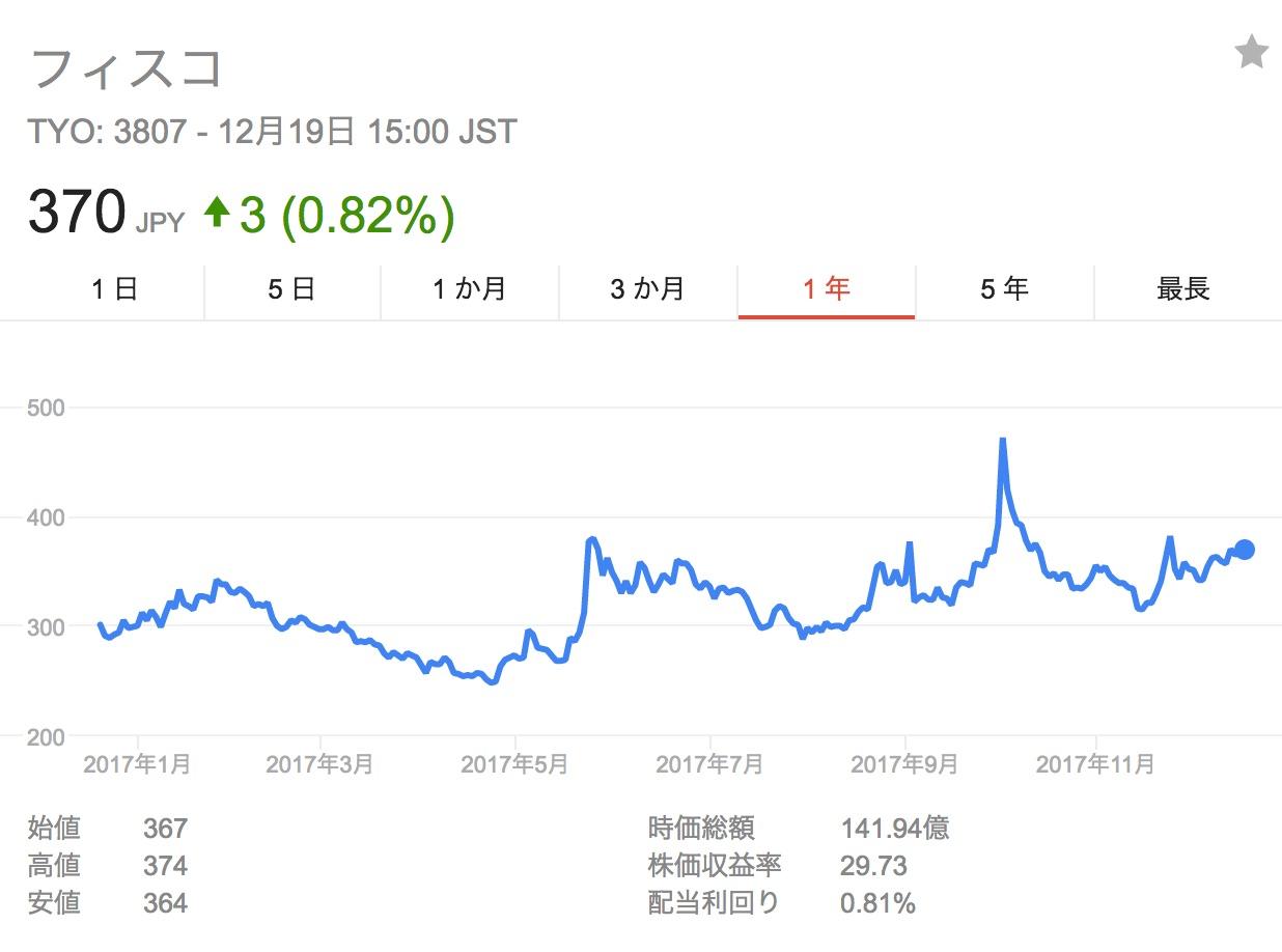 FISCO 株価 Google 検索