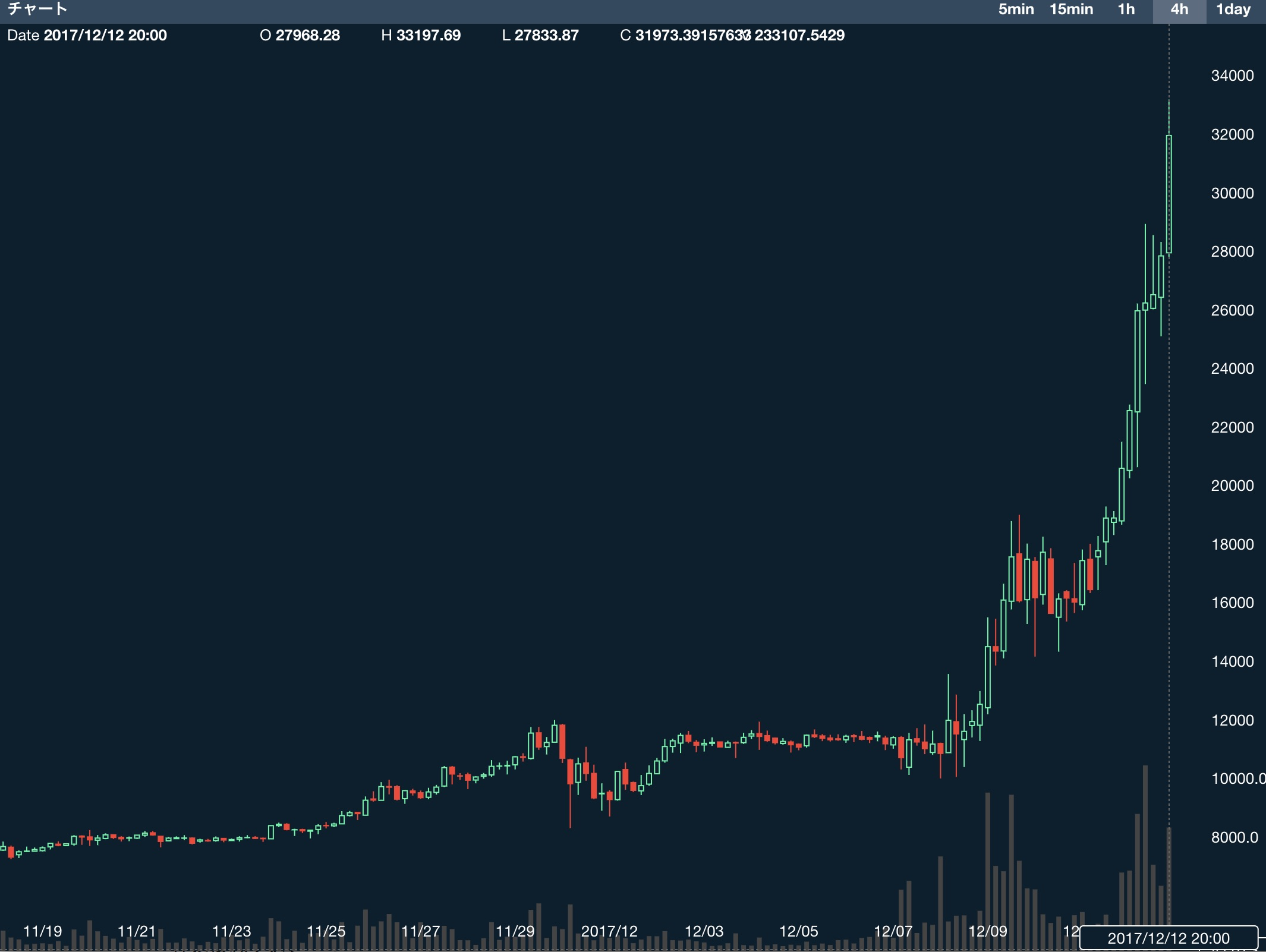 LTC JPY coincheck tradeview