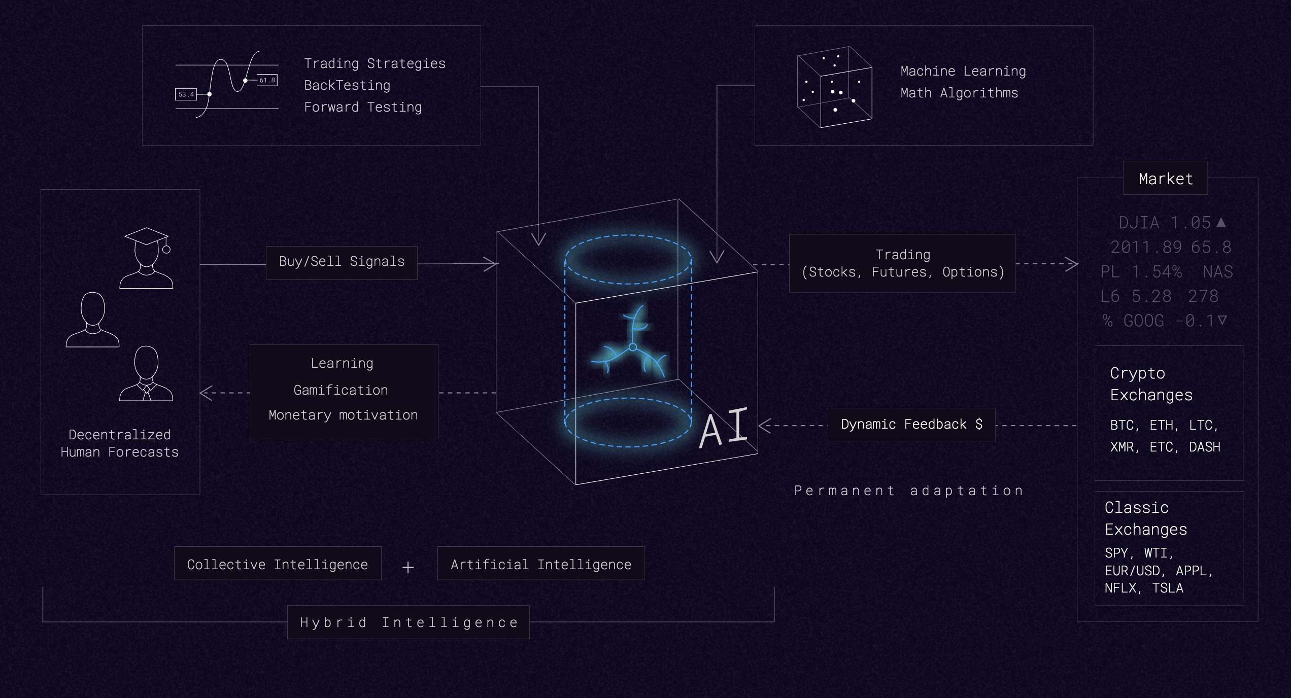 The synergy of artificial and collective intelligence Cindicator