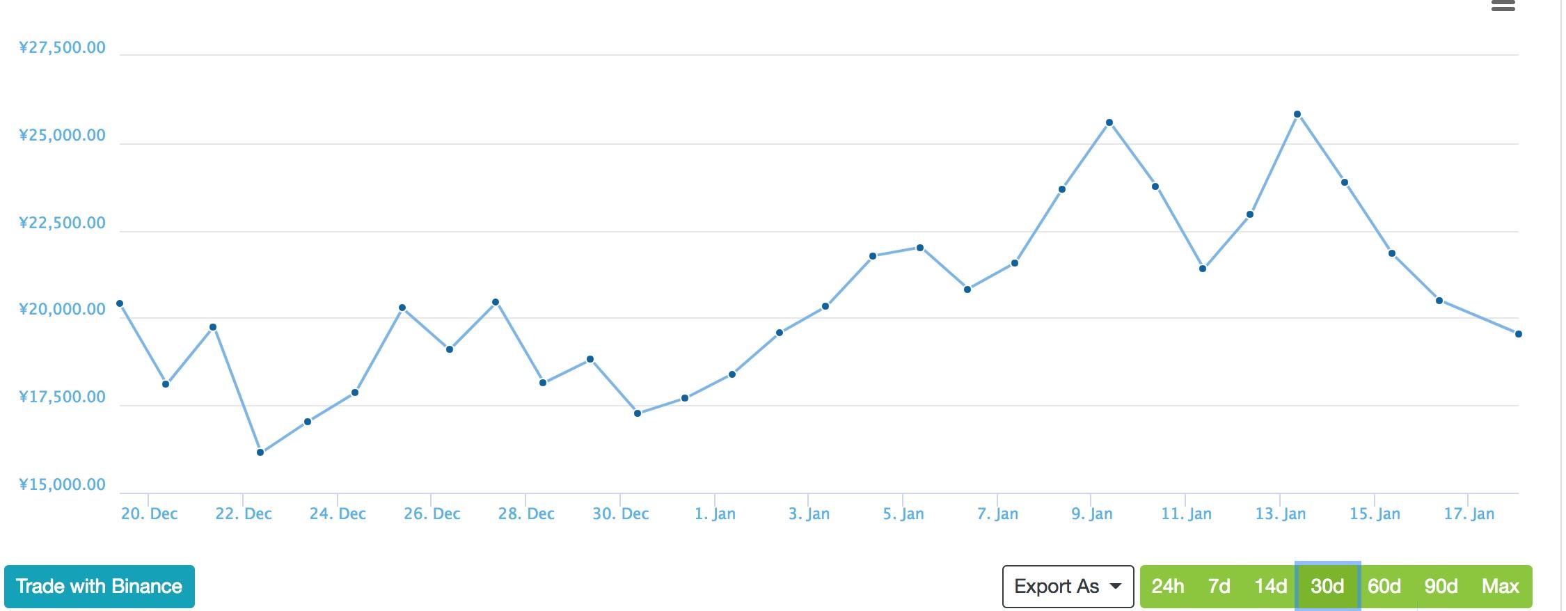 DigixDAO Price Chart DGD JPY CoinGecko