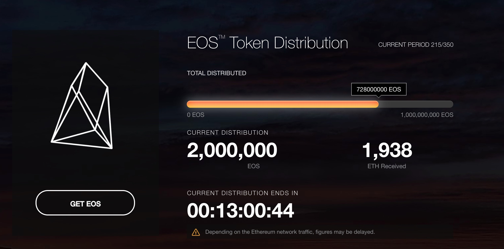 EOS IO Dawn is here
