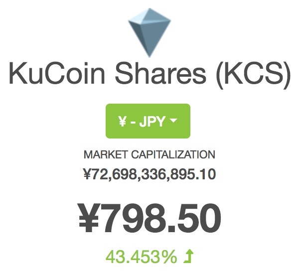 KuCoin Shares KCS Price Chart Info CoinGecko