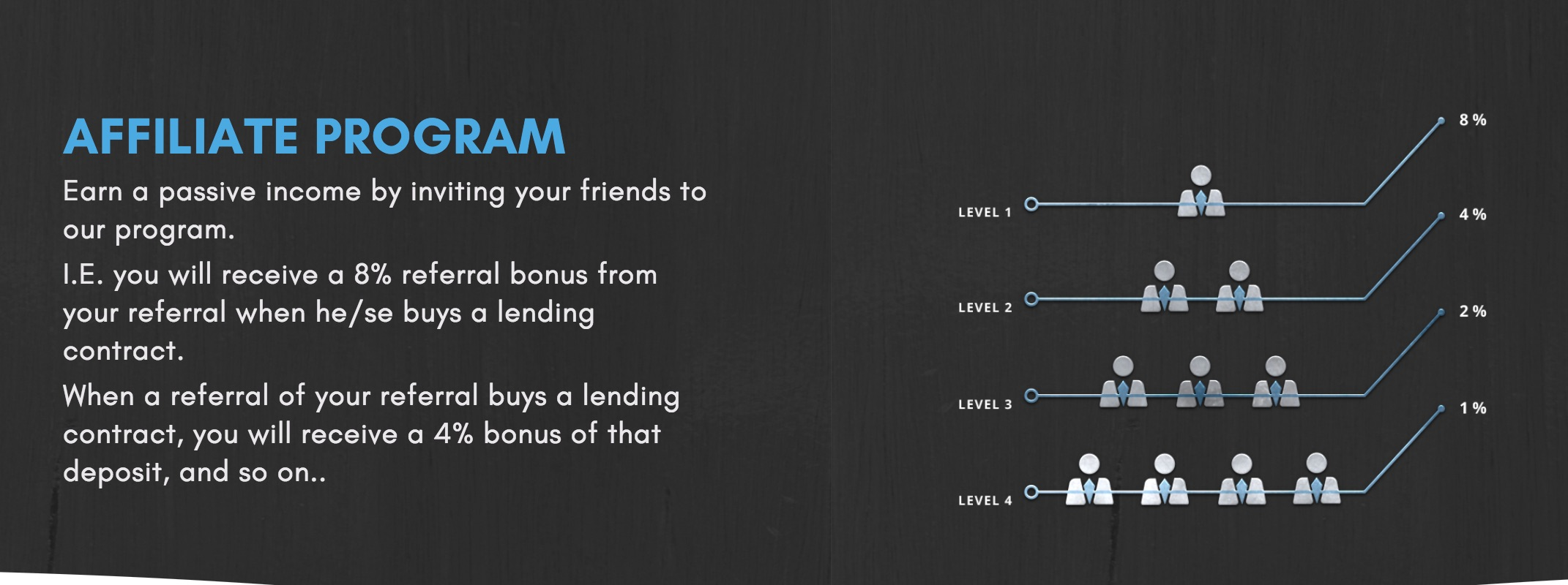 Lendconnect The new lending platform