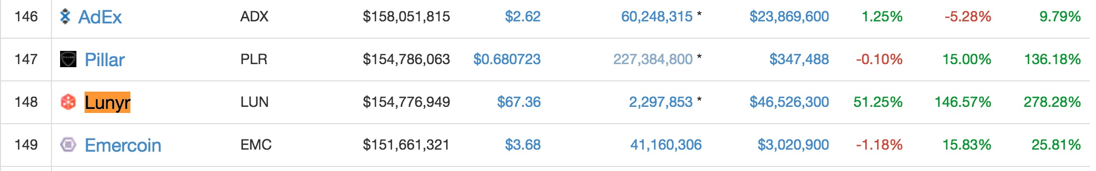 All Cryptocurrencies CoinMarketCap