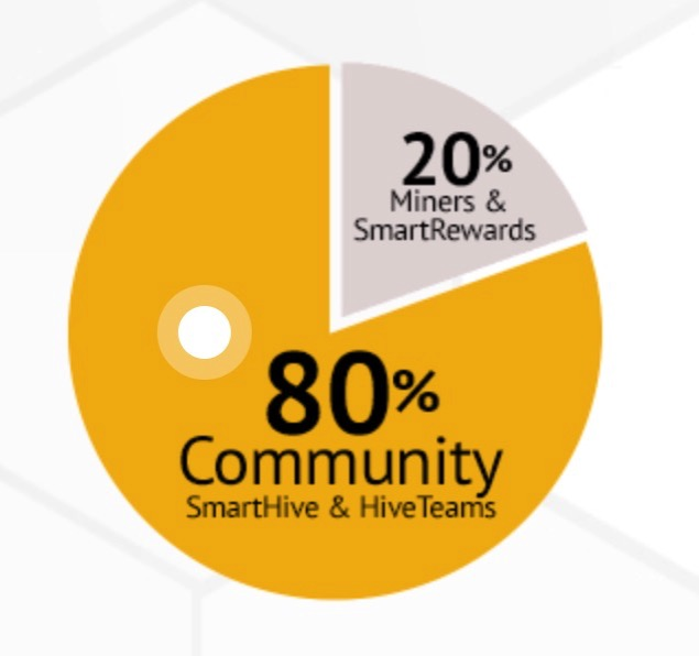 SmartCash cc A Privacy Governance focused Cryptocurrency