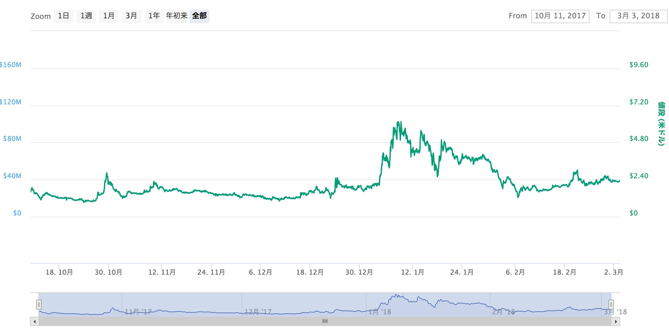 Everex EVX 2 31 0 22 CoinMarketCap